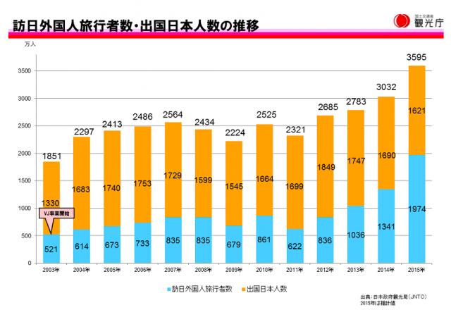 観光庁統計 訪日外国人数の推移