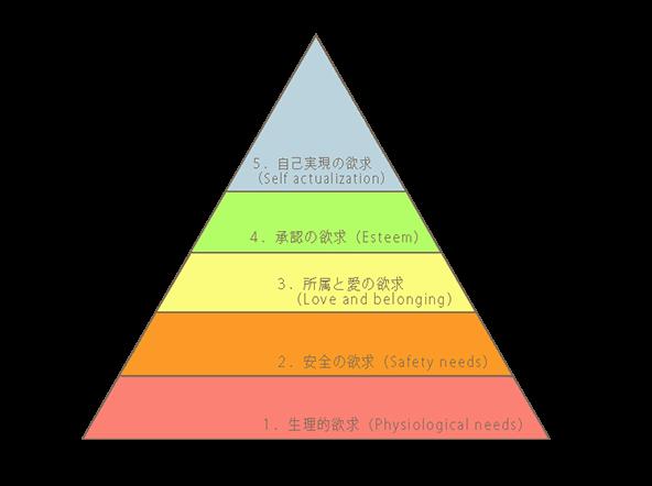 マズローの欲求の5段階説の図
