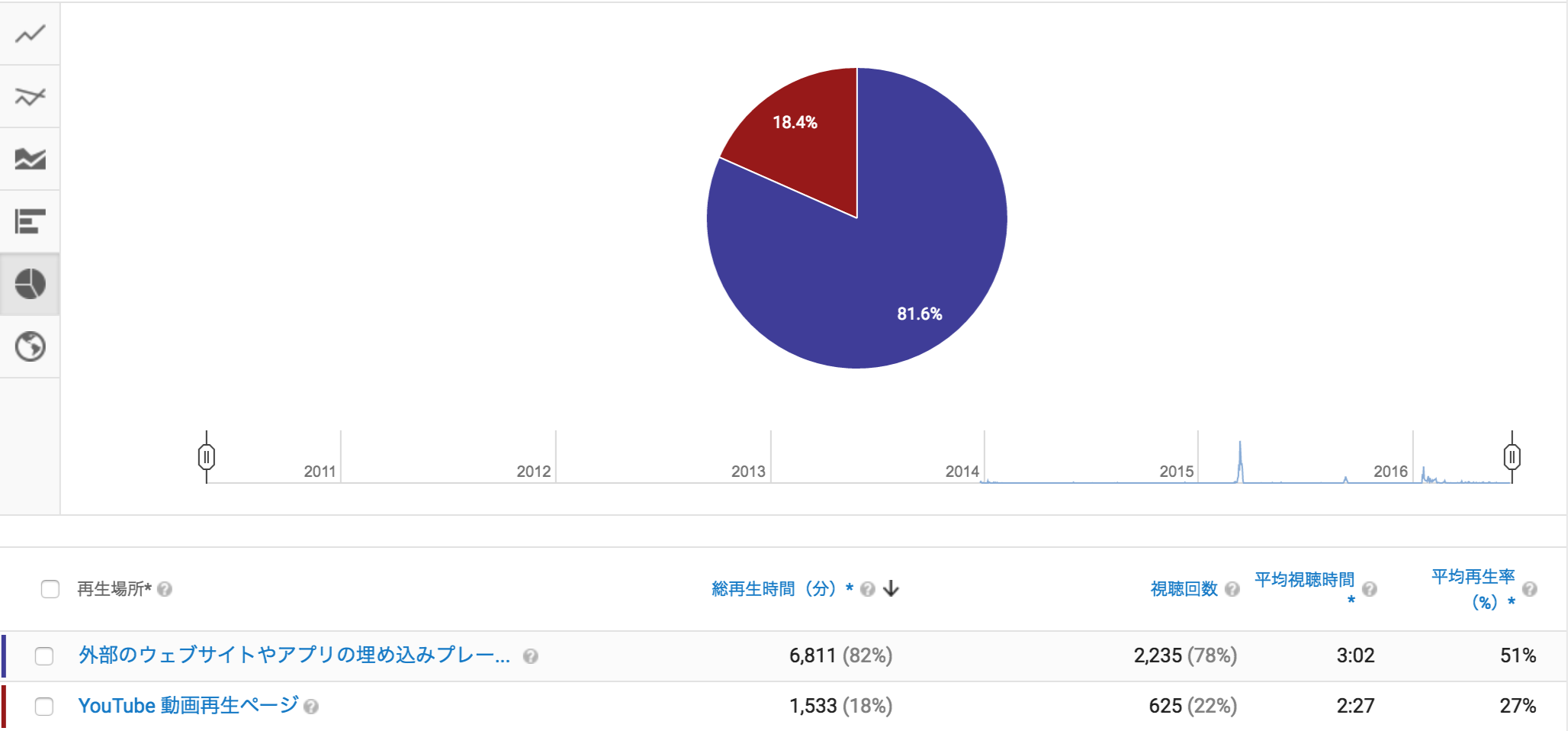 YouTubeAnalytics 再生