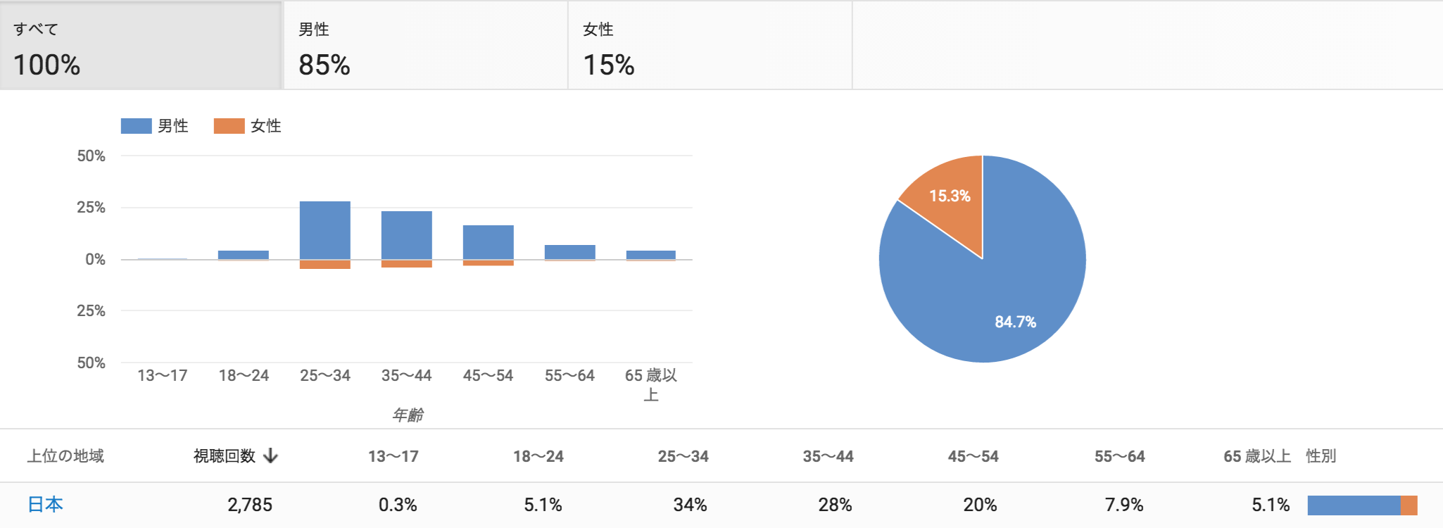 YouTubeAnalytics ユーザー層